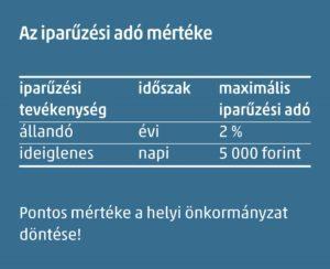 Az iparűzési adó mértéke