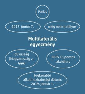 multilateralis egyezmeny
