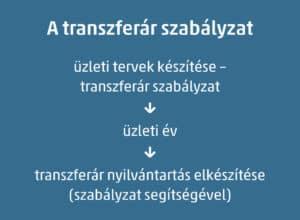transzferár szabályzat