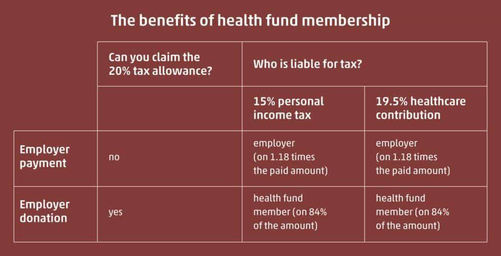 Health fund membership