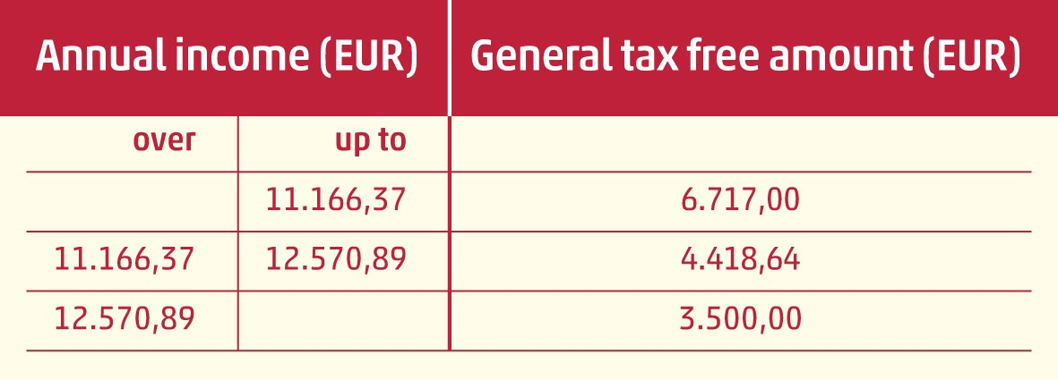 tax-reform-in-Slovenia-table2